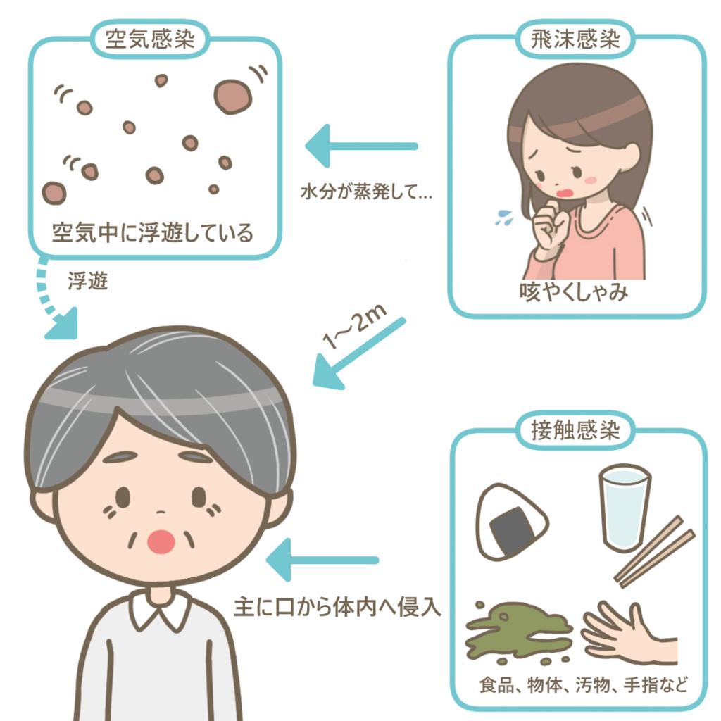 飛沫感染と接触感染の説明