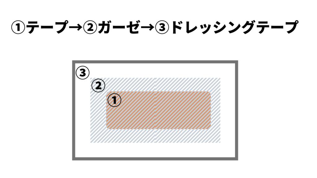 テープ剥がれを防ぐ防水テープの貼り方